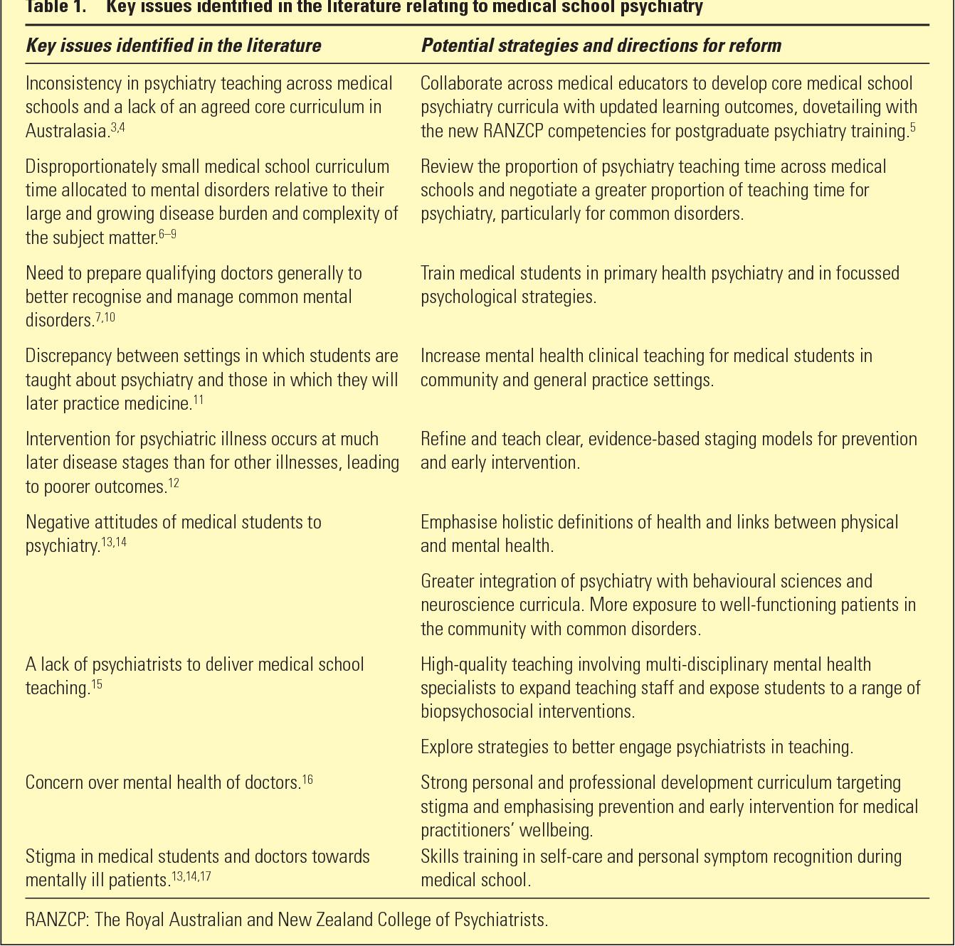 Updating medical school psychiatry curricula to meet