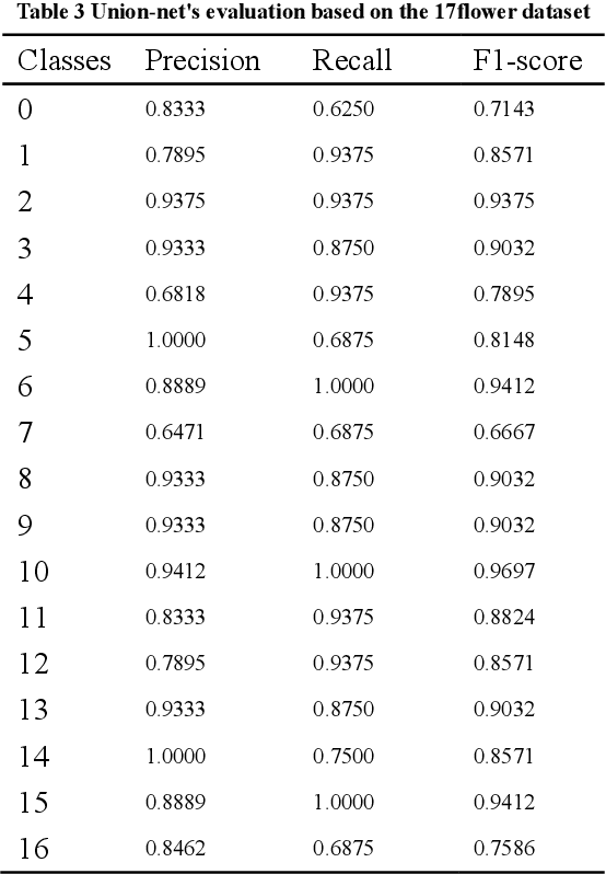 Figure 3 for Union-net: A deep neural network model adapted to small data sets