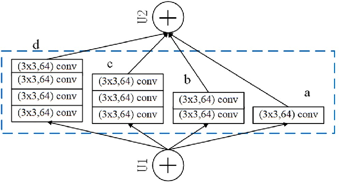 Figure 1 for Union-net: A deep neural network model adapted to small data sets