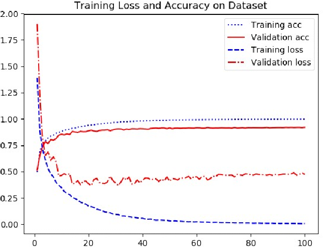 Figure 2 for Union-net: A deep neural network model adapted to small data sets