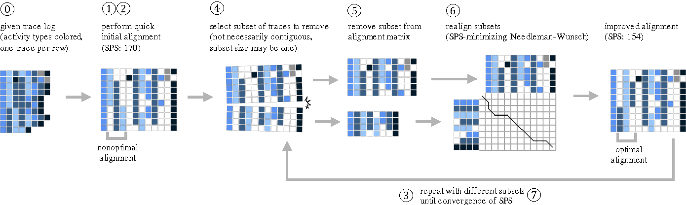 Figure 1 for Process-oriented Iterative Multiple Alignment for Medical Process Mining