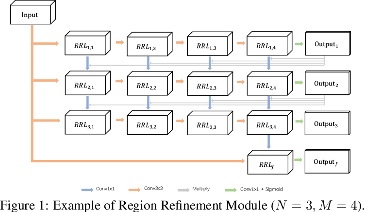 Figure 1 for Region Refinement Network for Salient Object Detection