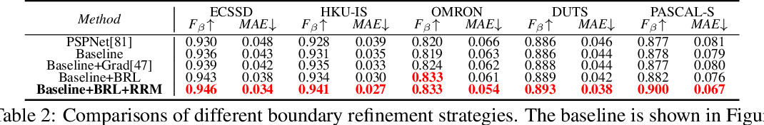 Figure 4 for Region Refinement Network for Salient Object Detection