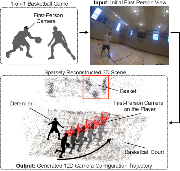 Figure 1 for Egocentric Basketball Motion Planning from a Single First-Person Image