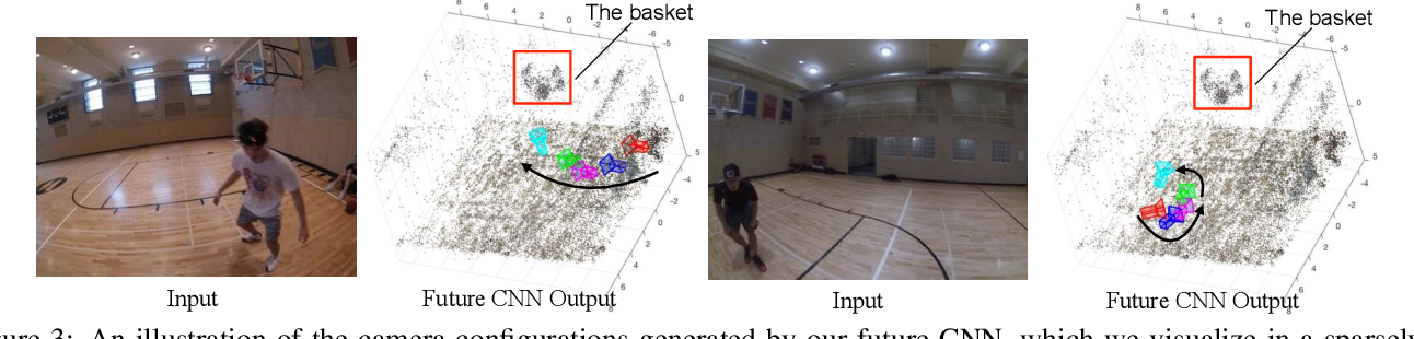 Figure 4 for Egocentric Basketball Motion Planning from a Single First-Person Image