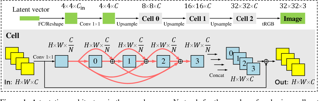 Figure 1 for Searching towards Class-Aware Generators for Conditional Generative Adversarial Networks