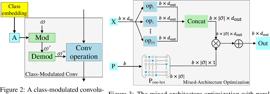 Figure 3 for Searching towards Class-Aware Generators for Conditional Generative Adversarial Networks