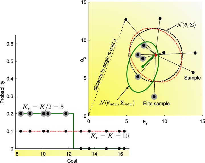 Figure 1 for Path Integral Policy Improvement with Covariance Matrix Adaptation
