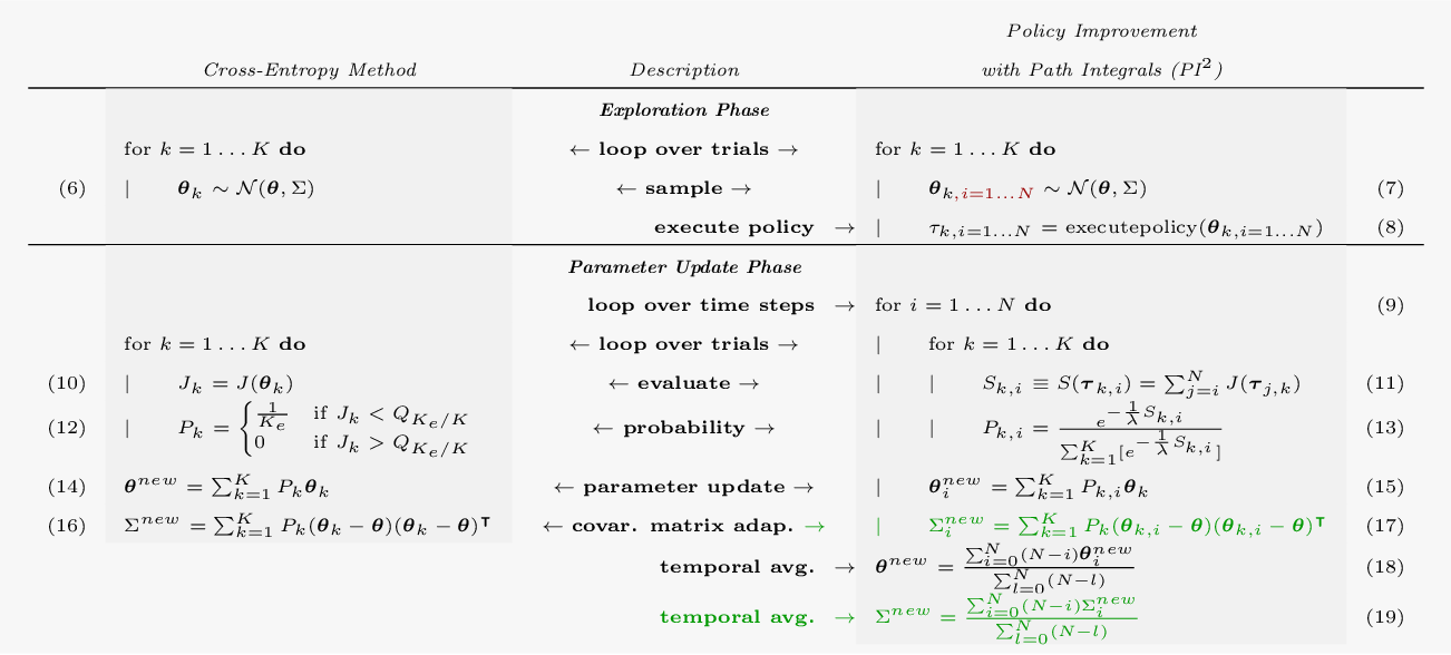 Figure 2 for Path Integral Policy Improvement with Covariance Matrix Adaptation