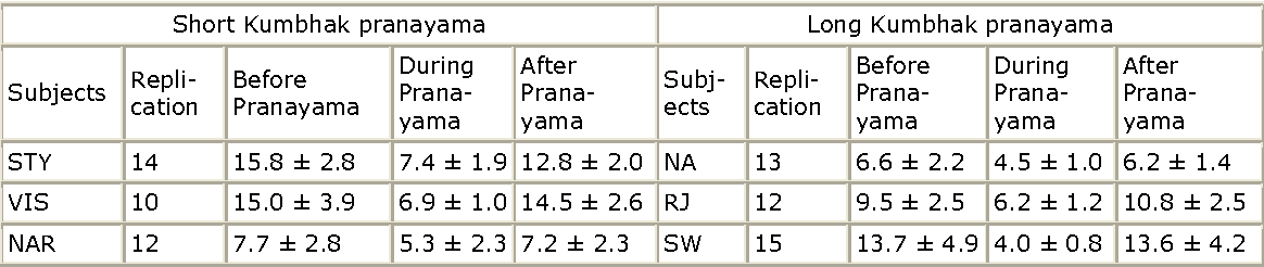 PDF] Oxygen consumption during pranayamic type of very slow-rate