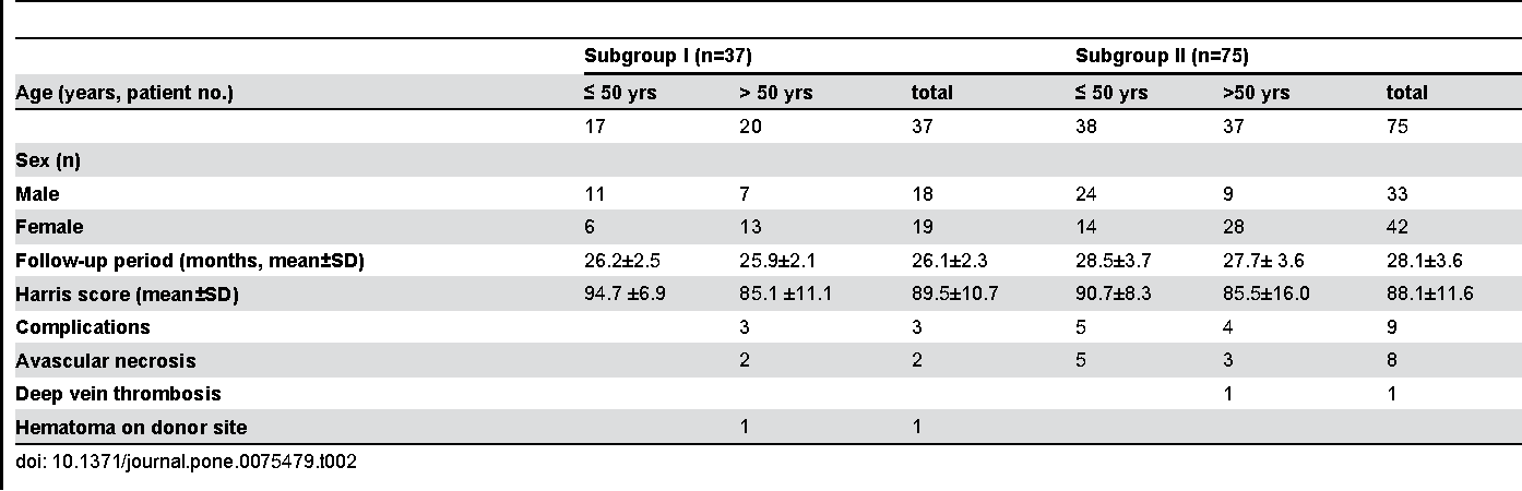 Table 2. Clinical outcomes of the patients in subgroups I and II of study group at the latest follow up.