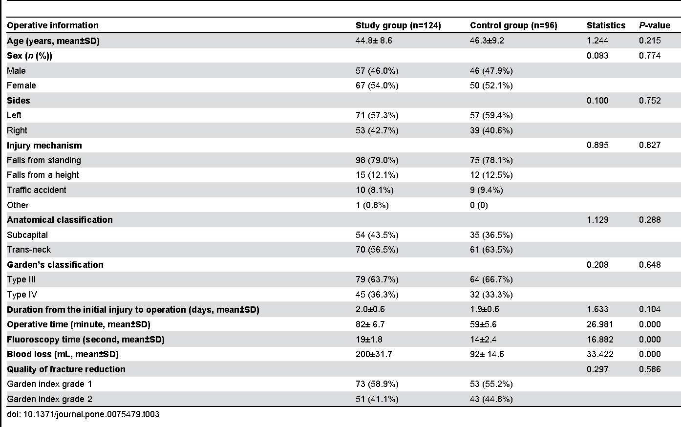 Table 3. Operative information of patients in study and control groups.