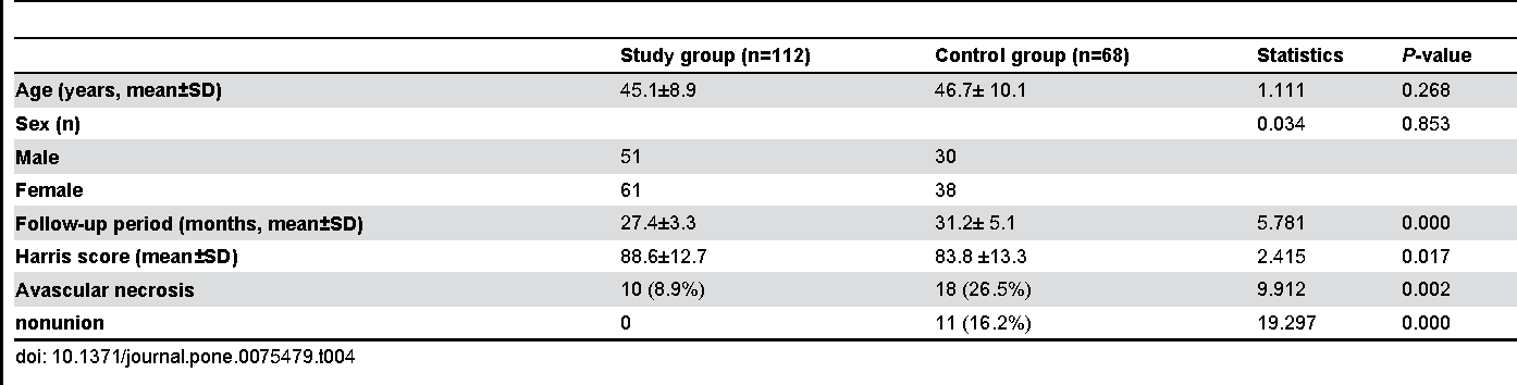Table 4. Clinical outcomes of the patients in both groups at the latest follow-up.