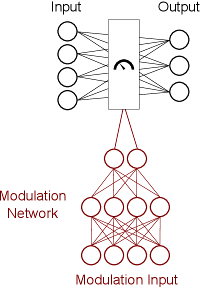 Figure 1 for A Modulation Layer to Increase Neural Network Robustness Against Data Quality Issues