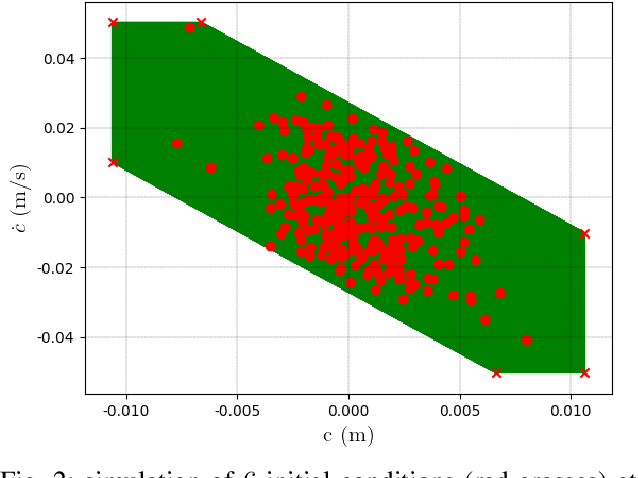 Figure 2 for Stochastic and Robust MPC for Bipedal Locomotion: A Comparative Study on Robustness and Performance