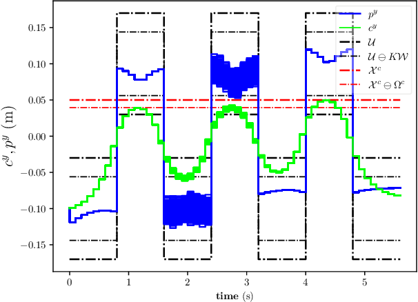 Figure 3 for Stochastic and Robust MPC for Bipedal Locomotion: A Comparative Study on Robustness and Performance