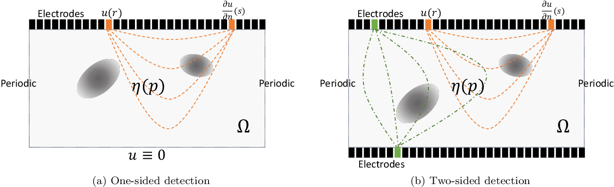 Figure 1 for Solving Electrical Impedance Tomography with Deep Learning