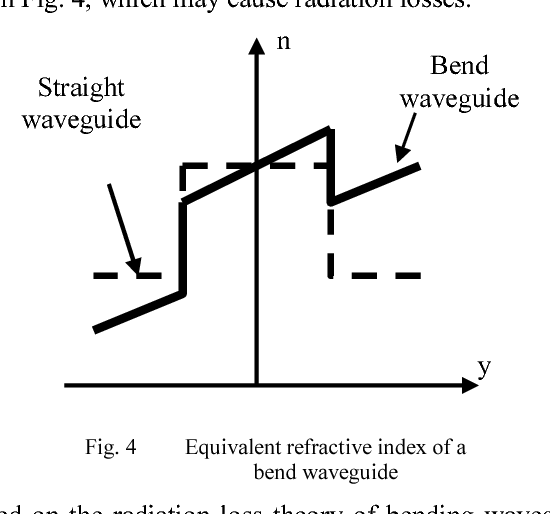 Figure 6 from LiNbO3 Based 1×2 Y-Branch Digital Optical