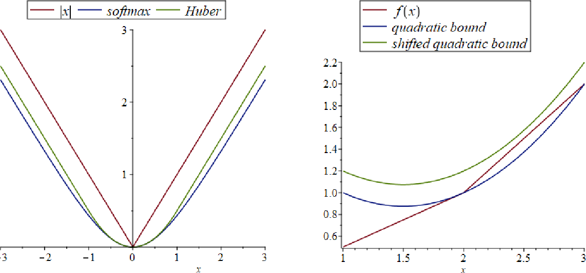 Figure 2 for First-Order Methods for Convex Optimization