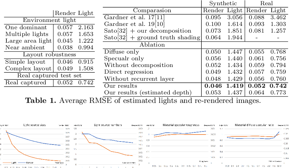 Figure 2 for Object-based Illumination Estimation with Rendering-aware Neural Networks