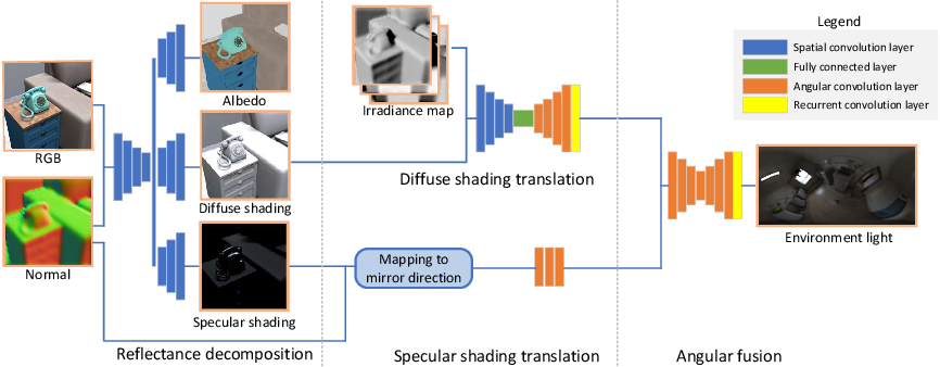 Figure 1 for Object-based Illumination Estimation with Rendering-aware Neural Networks