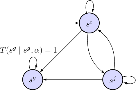 Figure 1 for Risk-Averse Stochastic Shortest Path Planning