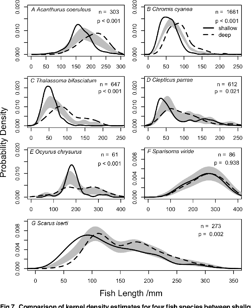 Fig 7. Comparison of kernel density estimates for four fish species between shallow and deep reefs.