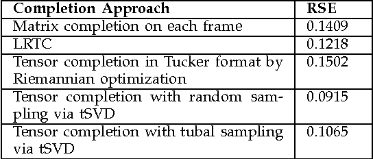 Figure 4 for Exact tensor completion using t-SVD