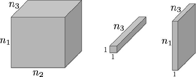Figure 2 for Exact tensor completion using t-SVD