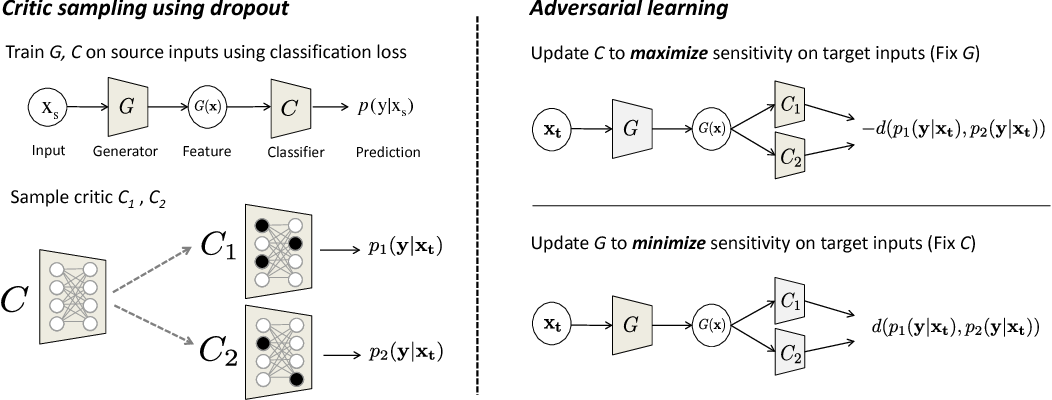 Figure 3 for Adversarial Dropout Regularization
