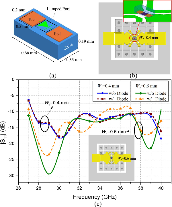 Compact and Wideband Millimeter-Wave Antenna-Coupled