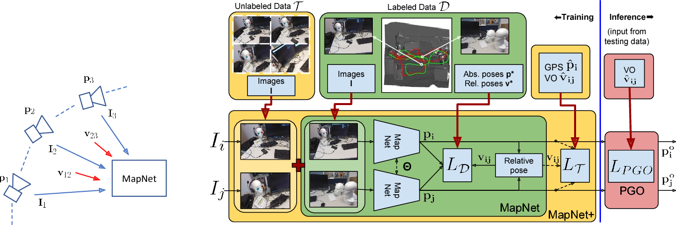 Figure 3 for Geometry-Aware Learning of Maps for Camera Localization