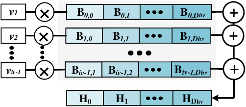 Figure 1 for Prive-HD: Privacy-Preserved Hyperdimensional Computing