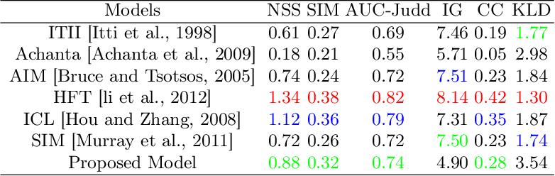 Figure 2 for An HVS-Oriented Saliency Map Prediction Modeling
