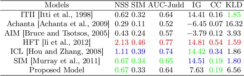Figure 4 for An HVS-Oriented Saliency Map Prediction Modeling