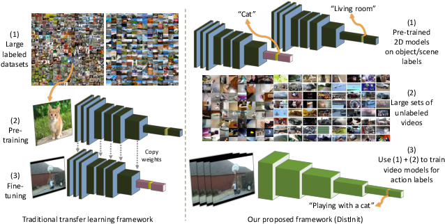 Figure 1 for DistInit: Learning Video Representations without a Single Labeled Video