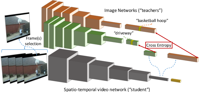 Figure 3 for DistInit: Learning Video Representations without a Single Labeled Video