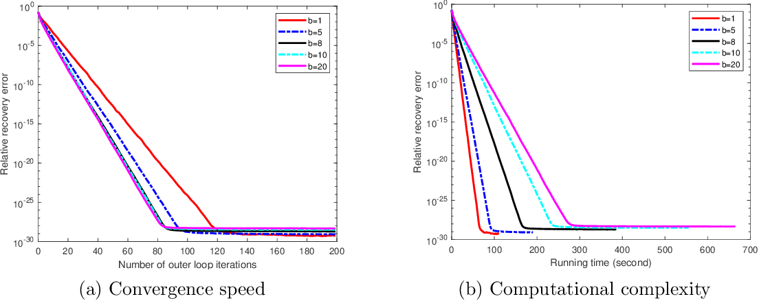 Figure 3 for On Stochastic Variance Reduced Gradient Method for Semidefinite Optimization