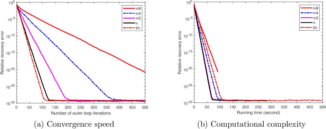 Figure 4 for On Stochastic Variance Reduced Gradient Method for Semidefinite Optimization
