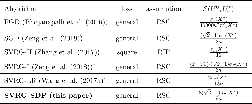 Figure 2 for On Stochastic Variance Reduced Gradient Method for Semidefinite Optimization