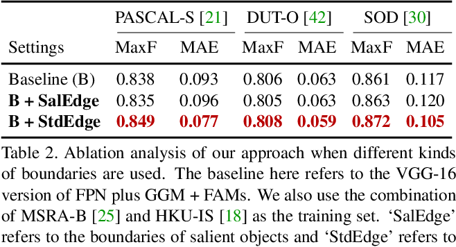 Figure 4 for A Simple Pooling-Based Design for Real-Time Salient Object Detection