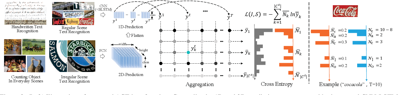 Figure 3 for Aggregation Cross-Entropy for Sequence Recognition