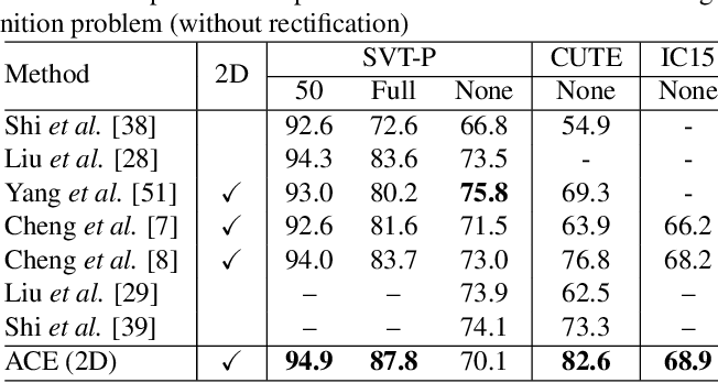 Figure 4 for Aggregation Cross-Entropy for Sequence Recognition