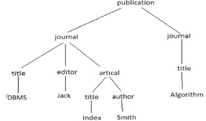 An effective algorithm for xml tree pattern matching and pattern figure 1 ccuart Images