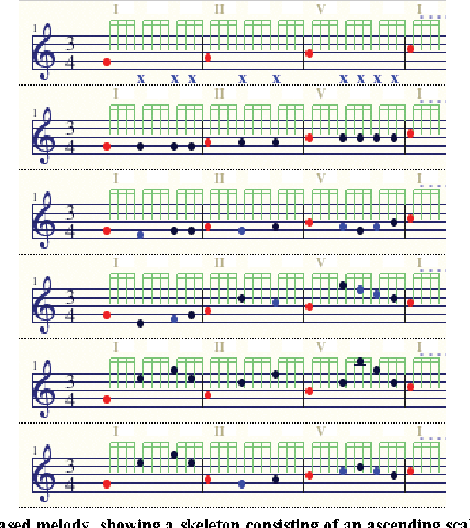 Figure 9 from Melody Generator: A Device for Algorithmic