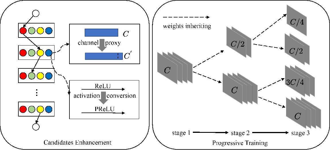 Figure 1 for Improving Ranking Correlation of Supernet with Candidates Enhancement and Progressive Training