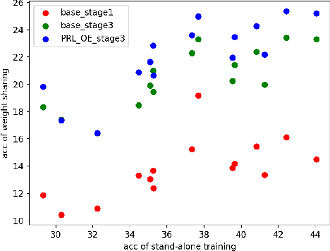 Figure 3 for Improving Ranking Correlation of Supernet with Candidates Enhancement and Progressive Training