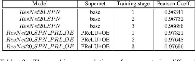Figure 4 for Improving Ranking Correlation of Supernet with Candidates Enhancement and Progressive Training