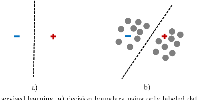 Figure 1 for Granular conditional entropy-based attribute reduction for partially labeled data with proxy labels
