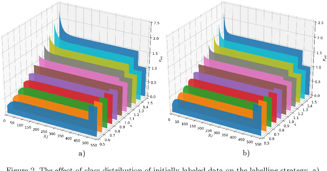 Figure 3 for Granular conditional entropy-based attribute reduction for partially labeled data with proxy labels